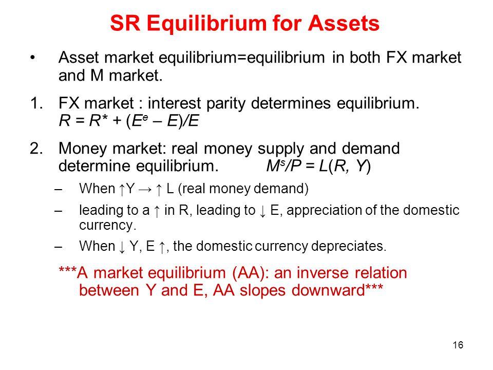 16 SR Equilibrium for Assets Asset market equilibrium=equilibrium in both FX market and M market. 1.FX market : interest parity determines equilibrium