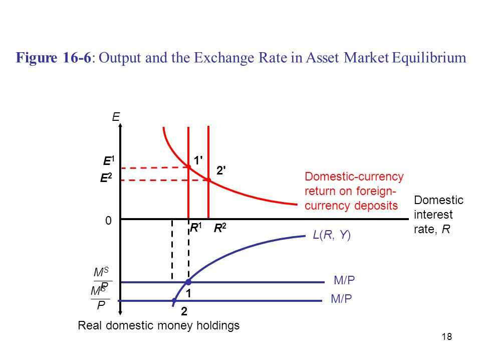 18 Figure 16-6: Output and the Exchange Rate in Asset Market Equilibrium Domestic-currency return on foreign- currency deposits E 2 2'2' R2R2 E 1 1'1'