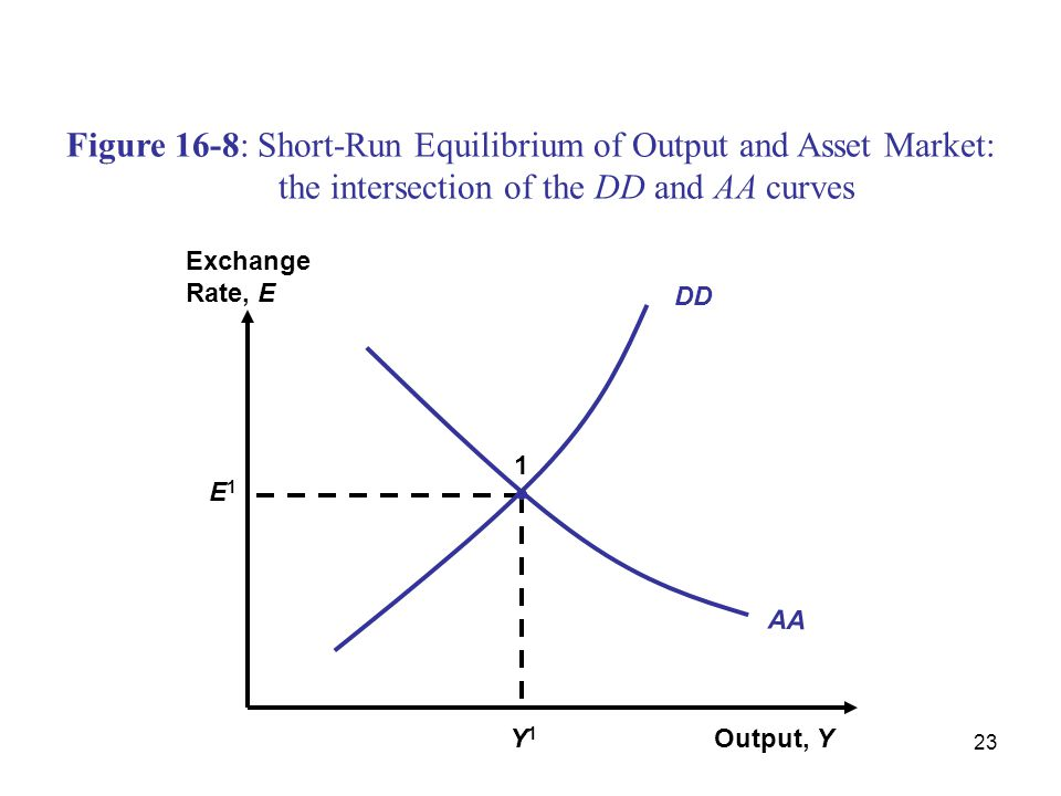 23 Figure 16-8: Short-Run Equilibrium of Output and Asset Market: the intersection of the DD and AA curves Output, Y Exchange Rate, E AA Y1Y1 E1E1 1 D