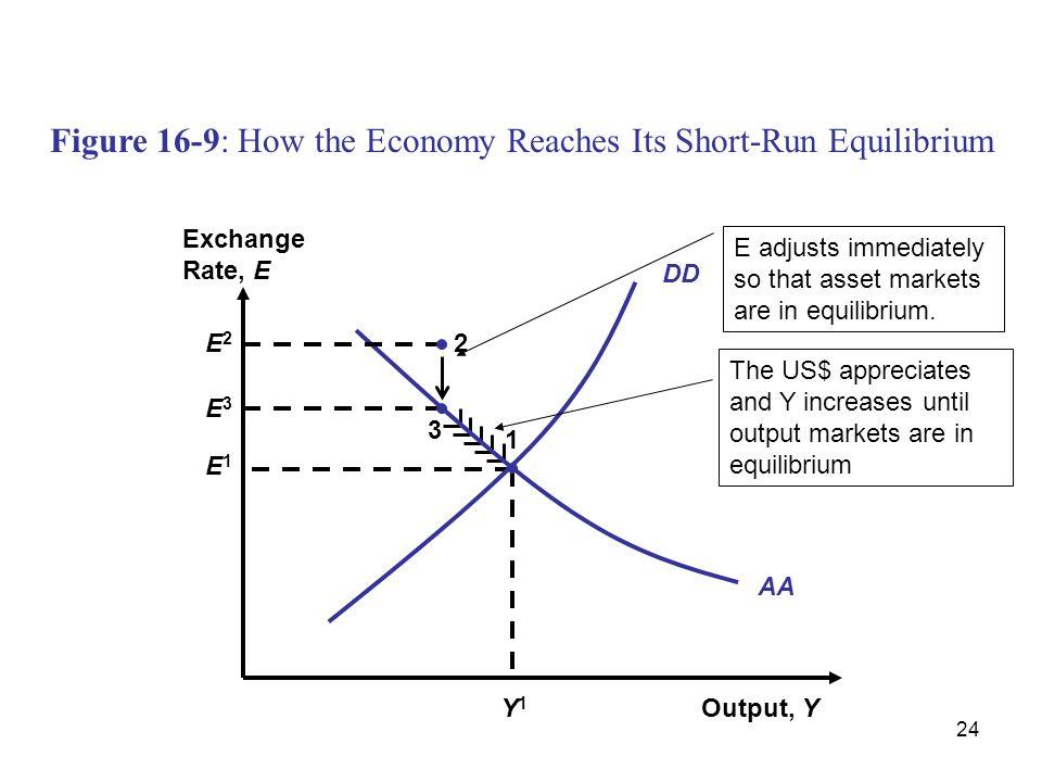 24 Figure 16-9: How the Economy Reaches Its Short-Run Equilibrium AA Y1Y1 E1E1 1 DD 3 E3E3 2E2E2 Output, Y Exchange Rate, E E adjusts immediately so t