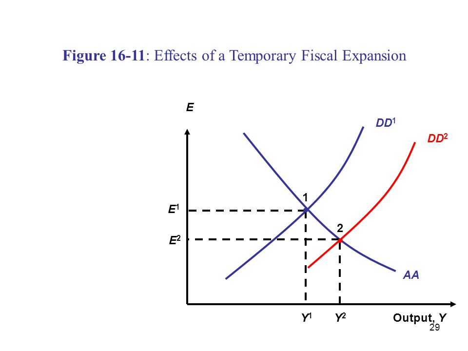 29 DD 1 Figure 16-11: Effects of a Temporary Fiscal Expansion Output, Y E AA DD 2 Y1Y1 E1E1 1 2 Y2Y2 E2E2