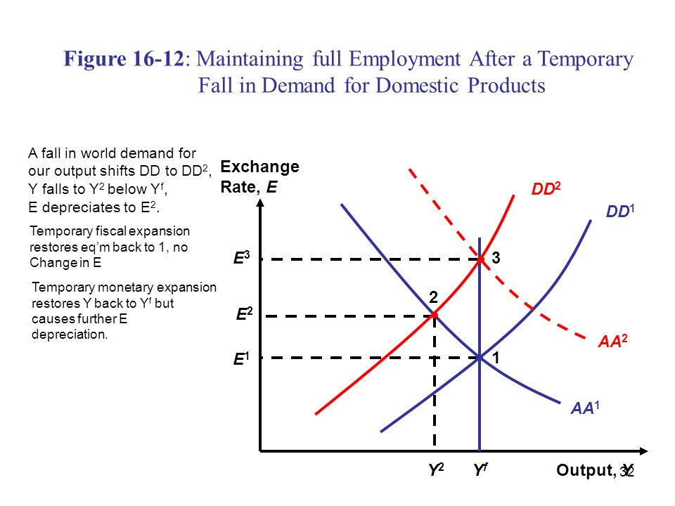32 Figure 16-12: Maintaining full Employment After a Temporary Fall in Demand for Domestic Products Output, Y Exchange Rate, E DD 1 AA 2 AA 1 YfYf Y2Y