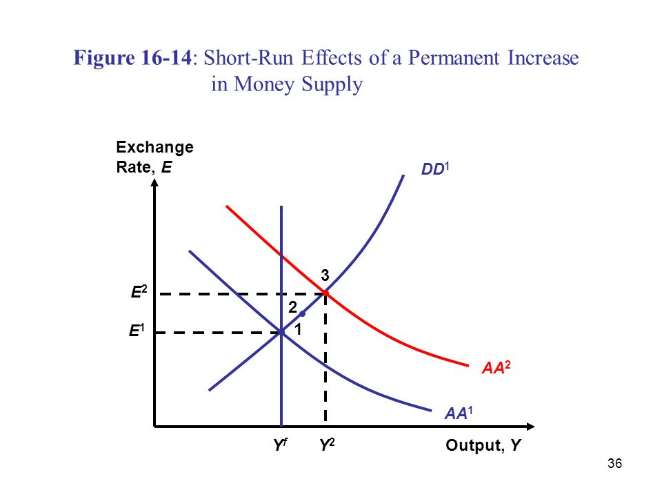 36 DD 1 Figure 16-14: Short-Run Effects of a Permanent Increase in Money Supply Output, Y Exchange Rate, E AA 2 Y2Y2 E2E2 3 AA 1 1 E1E1 YfYf 2