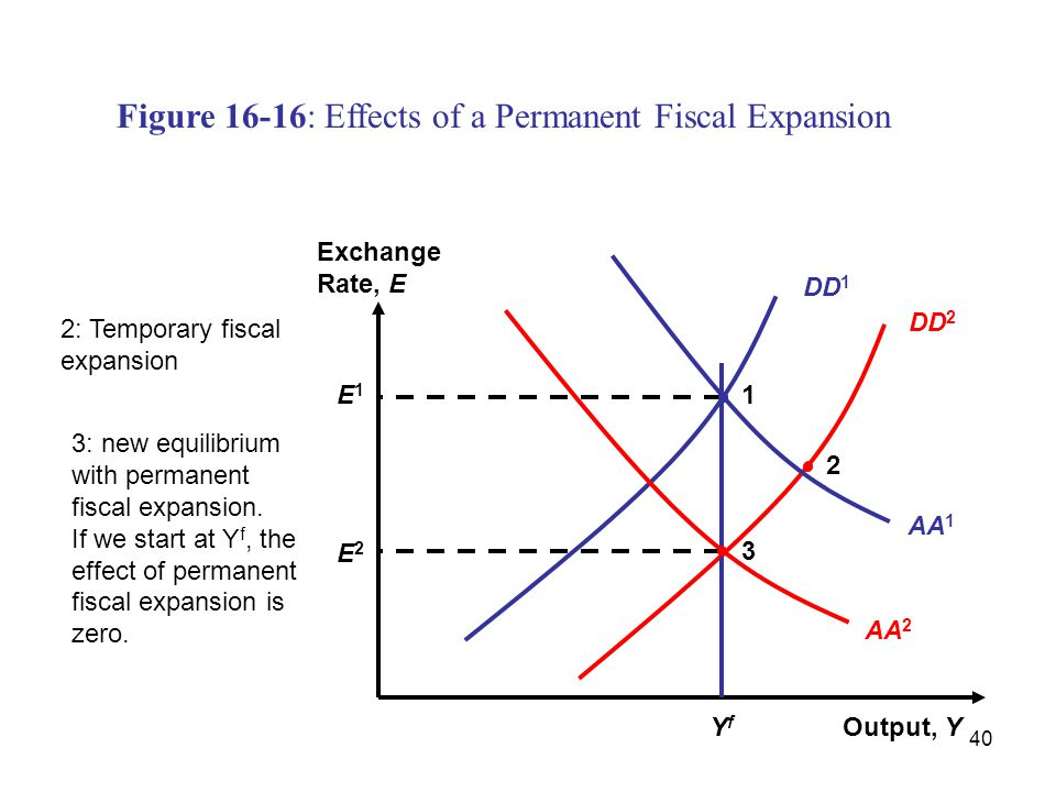 40 DD 1 Figure 16-16: Effects of a Permanent Fiscal Expansion Output, Y Exchange Rate, E DD 2 AA 1 AA 2 YfYf 3 E2E2 1E1E1 2 2: Temporary fiscal expans