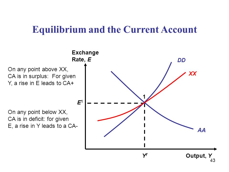 43 Equilibrium and the Current Account Output, Y Exchange Rate, E AA YfYf E1E1 1 DD XX On any point above XX, CA is in surplus: For given Y, a rise in