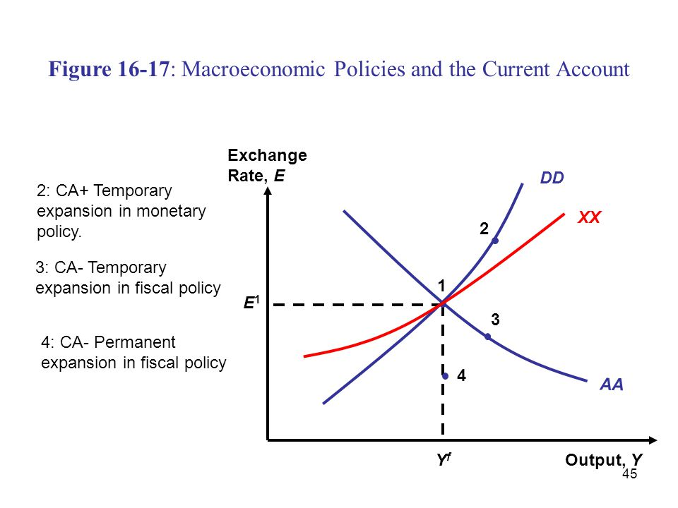 45 Figure 16-17: Macroeconomic Policies and the Current Account Output, Y Exchange Rate, E AA YfYf E1E1 1 DD XX 4 3 2 2: CA+ Temporary expansion in mo