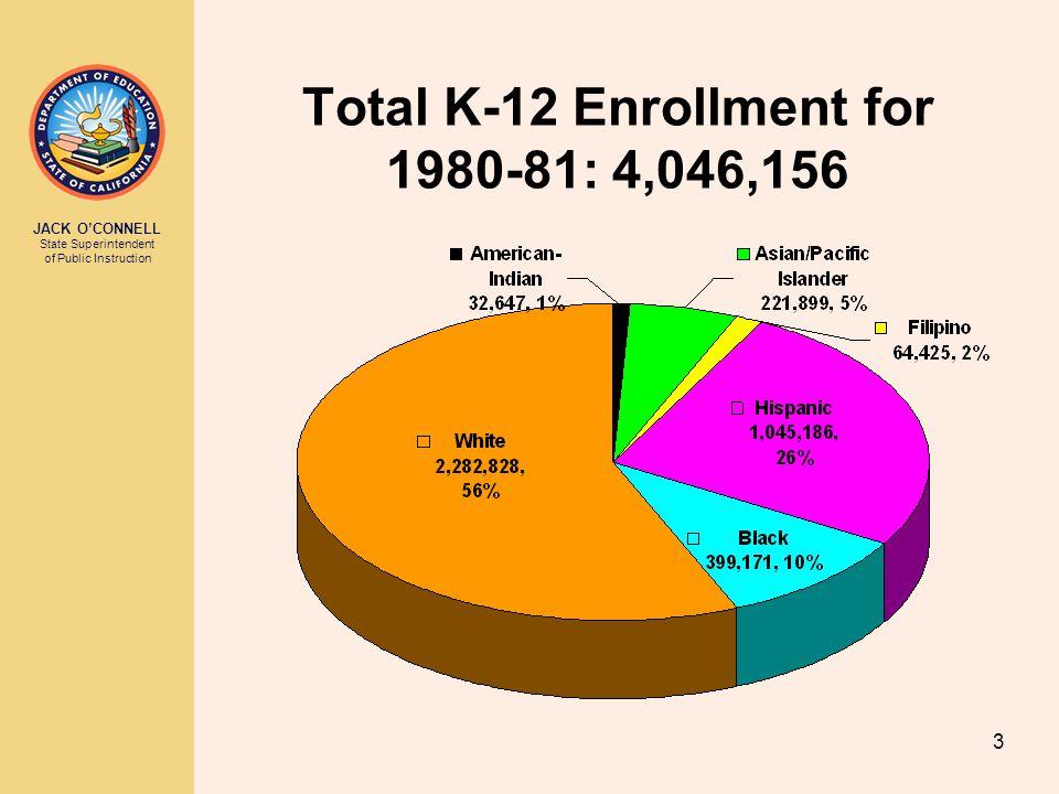 JACK O'CONNELL State Superintendent of Public Instruction 4 Total K-12 Enrollment for 1990-91: 4,944,484