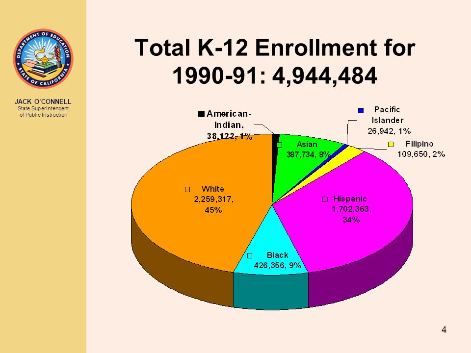 JACK O'CONNELL State Superintendent of Public Instruction 4 Total K-12 Enrollment for 1990-91: 4,944,484