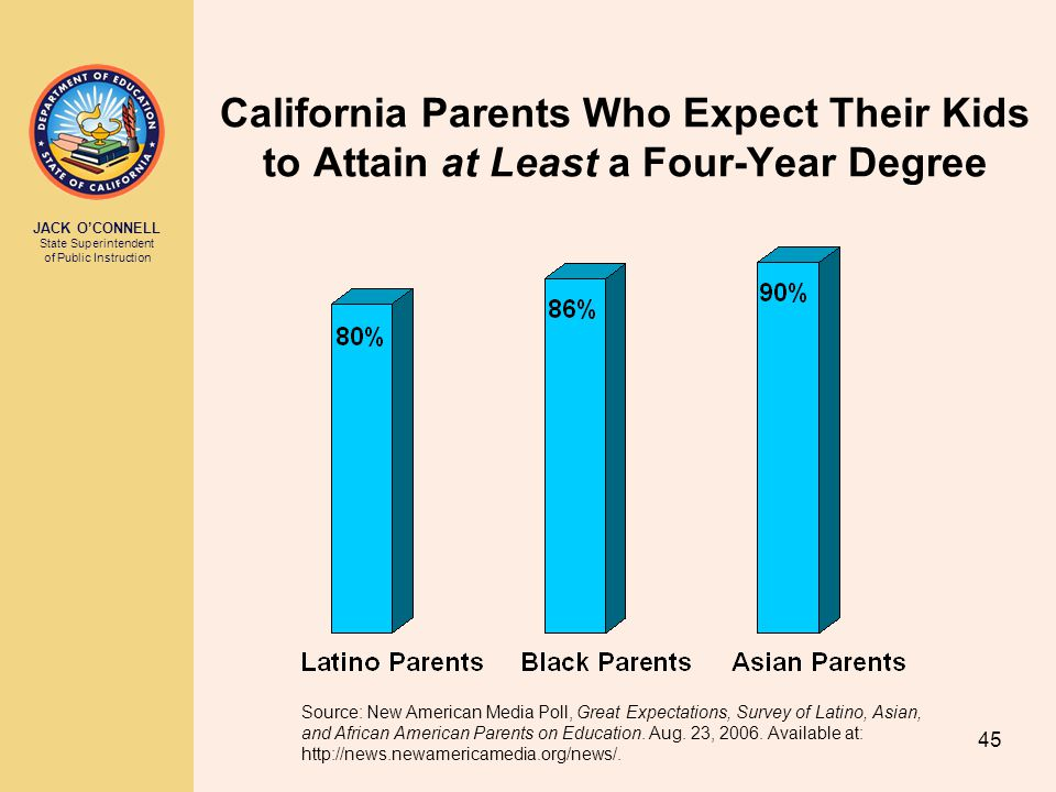 JACK O'CONNELL State Superintendent of Public Instruction 45 California Parents Who Expect Their Kids to Attain at Least a Four-Year Degree Source: New American Media Poll, Great Expectations, Survey of Latino, Asian, and African American Parents on Education.