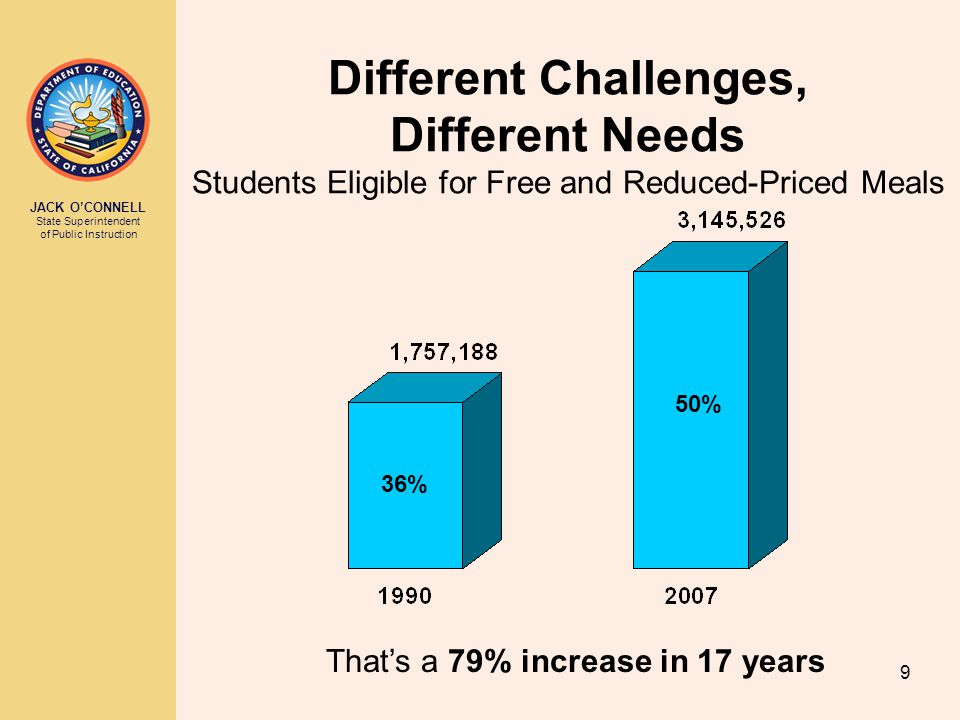 JACK O'CONNELL State Superintendent of Public Instruction 9 Different Challenges, Different Needs Students Eligible for Free and Reduced-Priced Meals That's a 79% increase in 17 years 36% 50%