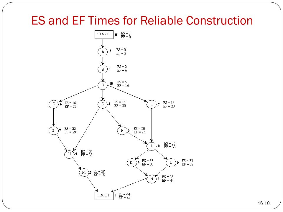 ES and EF Times for Reliable Construction 16-10