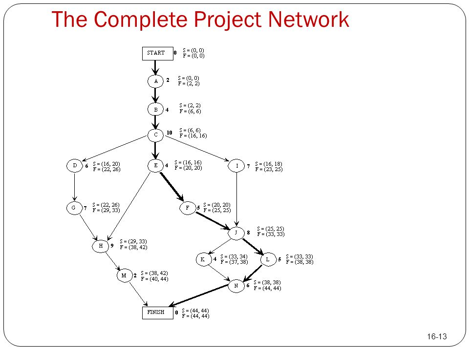 The Complete Project Network 16-13