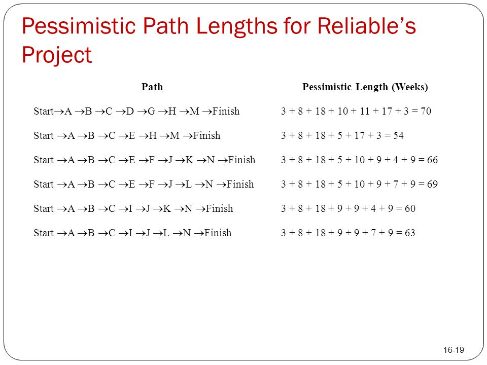 Pessimistic Path Lengths for Reliable's Project PathPessimistic Length (Weeks) Start  A  B  C  D  G  H  M  Finish 3 + 8 + 18 + 10 + 11 + 17 +