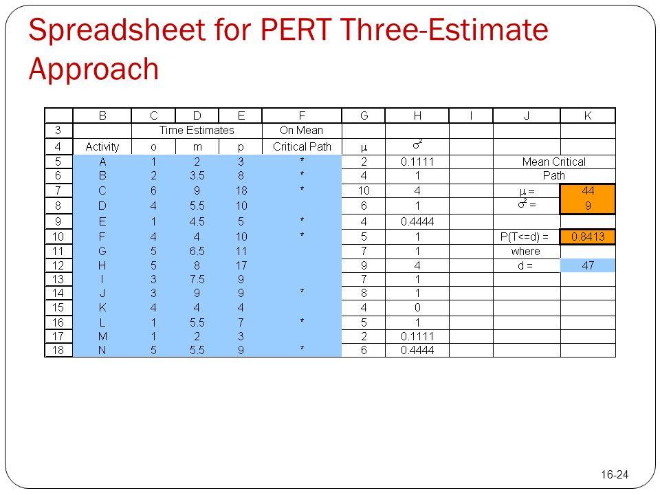 Spreadsheet for PERT Three-Estimate Approach 16-24