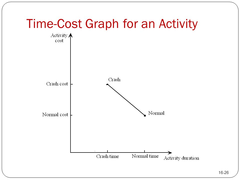 Time-Cost Graph for an Activity 16-26