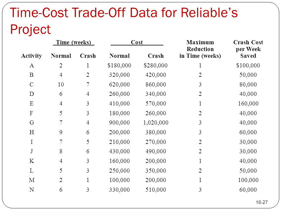 Time-Cost Trade-Off Data for Reliable's Project Time (weeks) Cost Maximum Reduction in Time (weeks) Crash Cost per Week Saved ActivityNormalCrashNorma