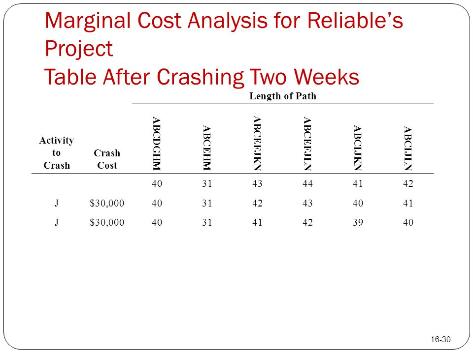 Marginal Cost Analysis for Reliable's Project Table After Crashing Two Weeks Length of Path Activity to Crash Crash Cost ABCDGHM ABCEHM ABCEFJKN ABCEF