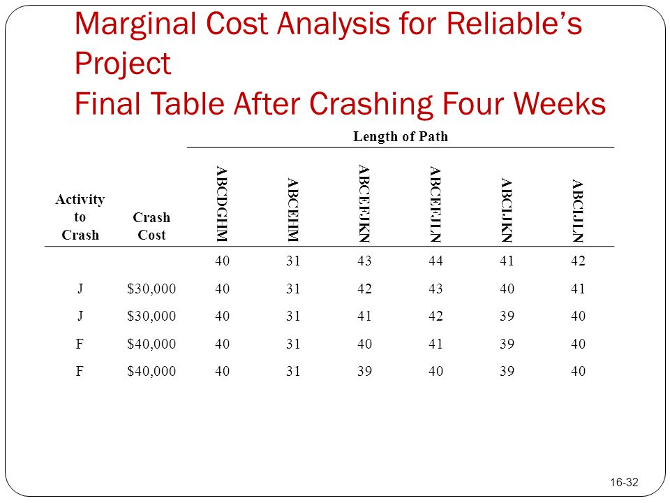 Marginal Cost Analysis for Reliable's Project Final Table After Crashing Four Weeks Length of Path Activity to Crash Crash Cost ABCDGHM ABCEHM ABCEFJK