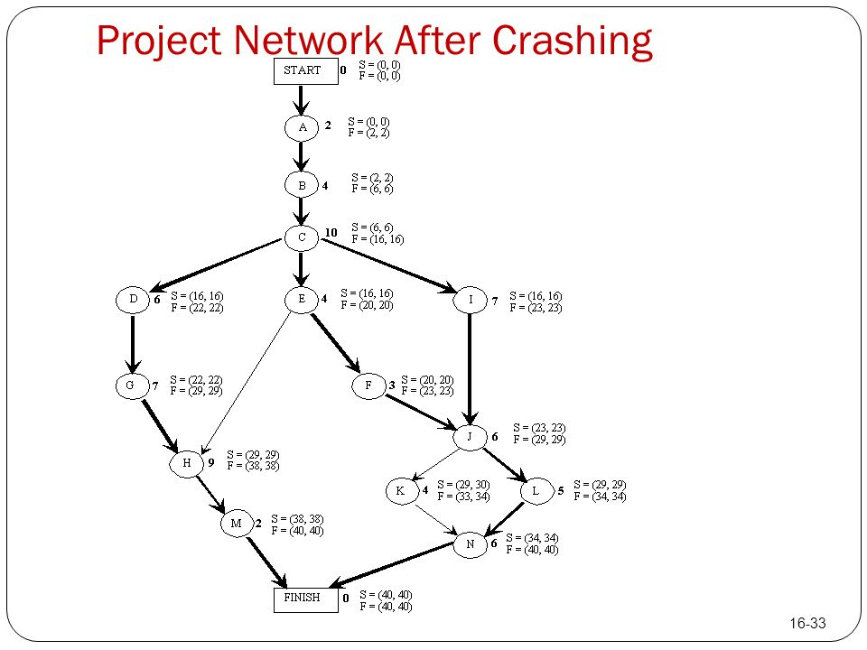 Project Network After Crashing 16-33