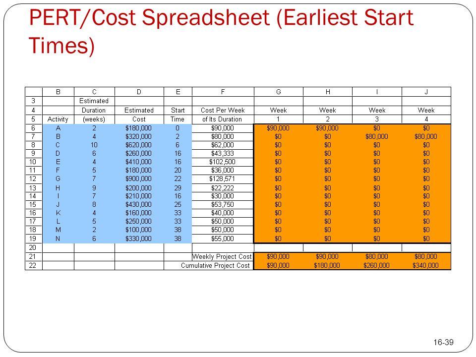 PERT/Cost Spreadsheet (Earliest Start Times) 16-39