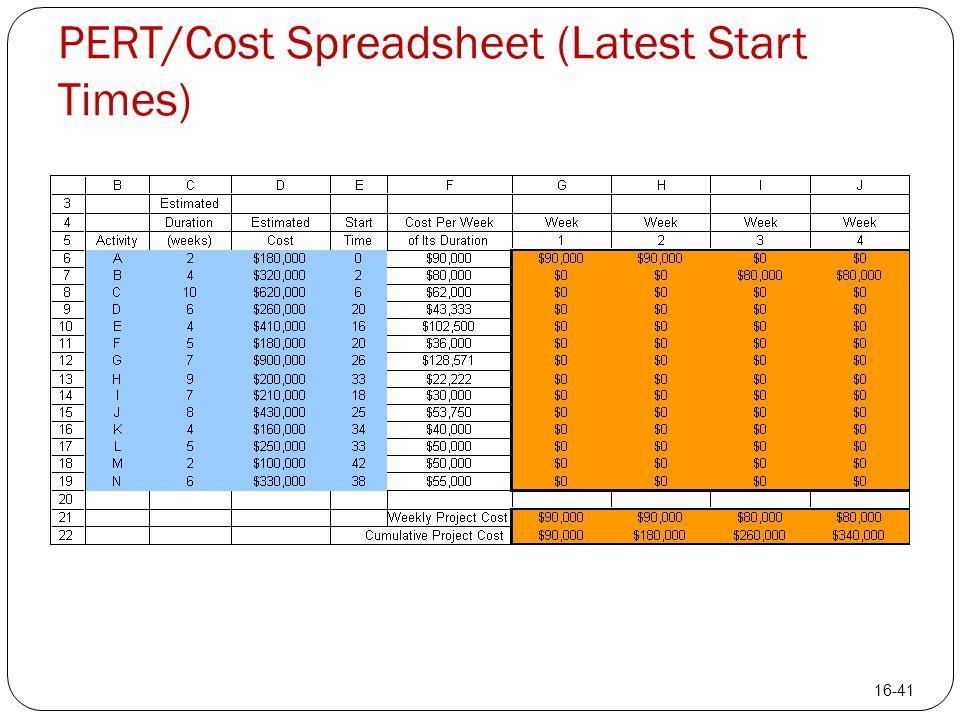 PERT/Cost Spreadsheet (Latest Start Times) 16-41