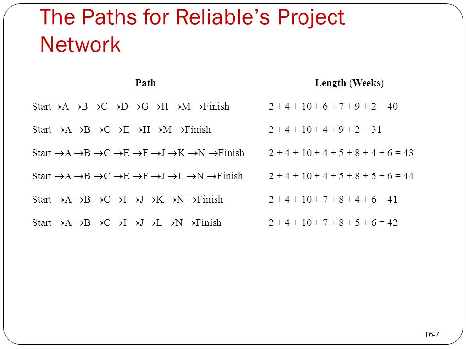 The Paths for Reliable's Project Network PathLength (Weeks) Start  A  B  C  D  G  H  M  Finish 2 + 4 + 10 + 6 + 7 + 9 + 2 = 40 Start  A  B 