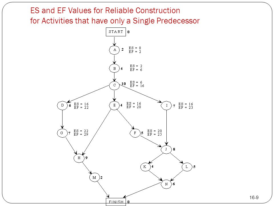 ES and EF Values for Reliable Construction for Activities that have only a Single Predecessor 16-9