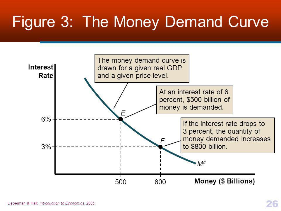 Lieberman & Hall; Introduction to Economics, 2005 26 Figure 3: The Money Demand Curve Money ($ Billions) Interest Rate 6% E F 800500 3% MdMd The money demand curve is drawn for a given real GDP and a given price level.