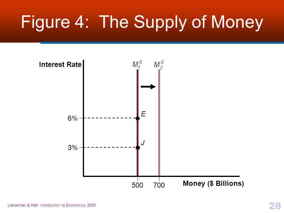 Lieberman & Hall; Introduction to Economics, 2005 28 Figure 4: The Supply of Money 6% E J 700500 3% Money ($ Billions) Interest Rate