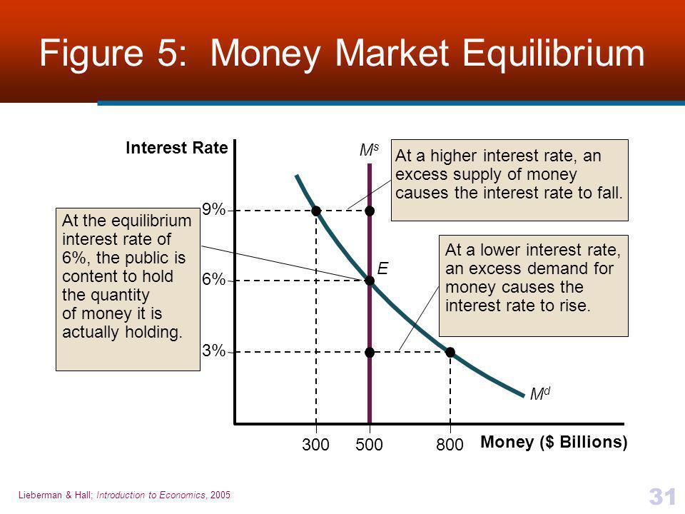 Lieberman & Hall; Introduction to Economics, 2005 31 Figure 5: Money Market Equilibrium E 500300 Money ($ Billions) Interest Rate 6% 9% 3% MsMs 800 Md