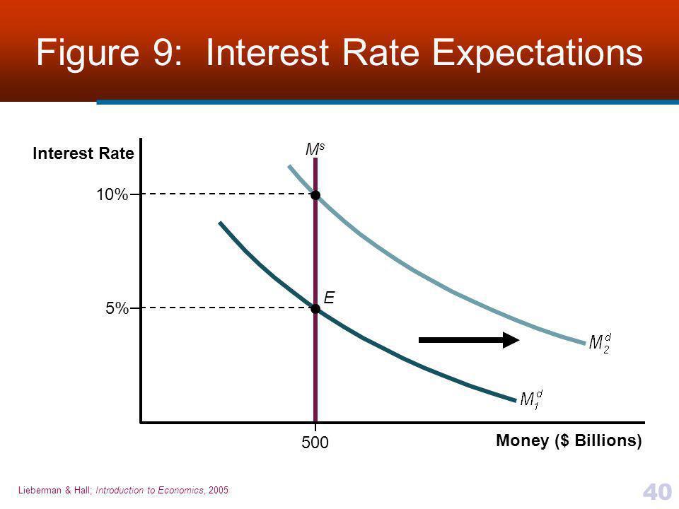 Lieberman & Hall; Introduction to Economics, 2005 40 Figure 9: Interest Rate Expectations E 500 Money ($ Billions) Interest Rate 5% 10% MsMs