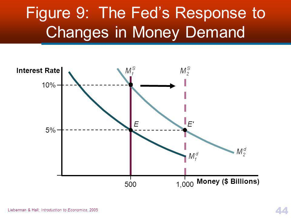 Lieberman & Hall; Introduction to Economics, 2005 44 Figure 9: The Fed's Response to Changes in Money Demand 5% E E 500 10% 1,000 Money ($ Billions) Interest Rate