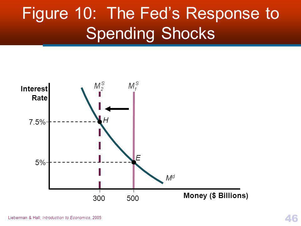 Lieberman & Hall; Introduction to Economics, 2005 46 Figure 10: The Fed's Response to Spending Shocks H E 300 Money ($ Billions) Interest Rate 7.5% 5%