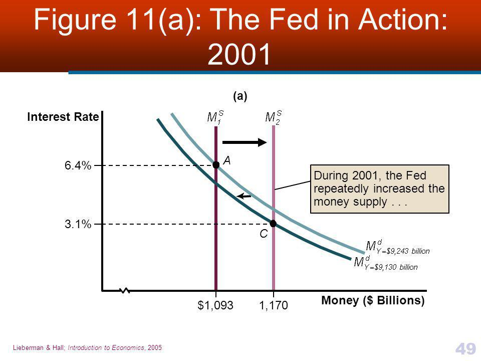 Lieberman & Hall; Introduction to Economics, 2005 49 Figure 11(a): The Fed in Action: 2001 3.1% C A $1,093 6.4% 1,170 During 2001, the Fed repeatedly increased the money supply...