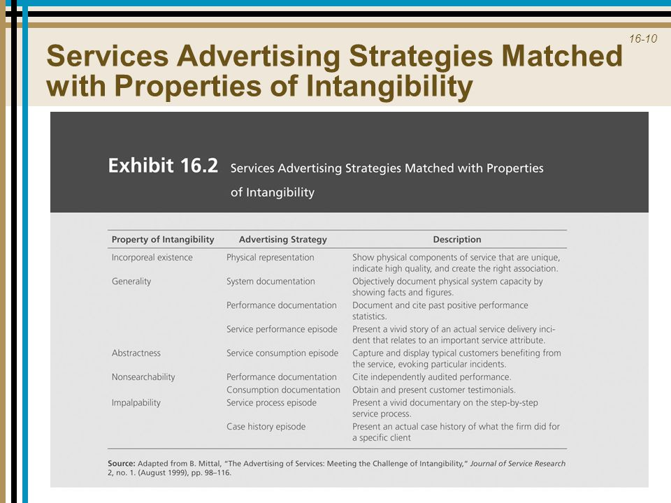16-10 Services Advertising Strategies Matched with Properties of Intangibility