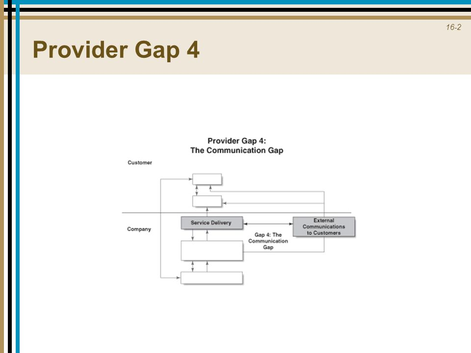 16-3 Key Factors Leading to Provider Gap 4