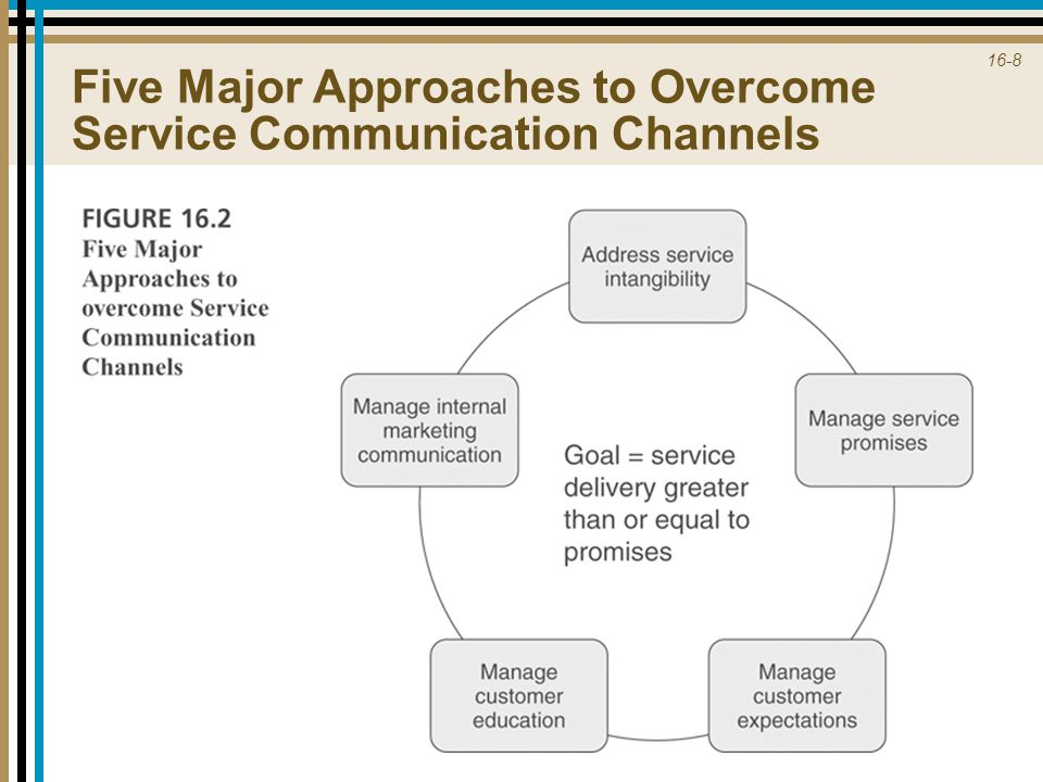 16-8 Five Major Approaches to Overcome Service Communication Channels