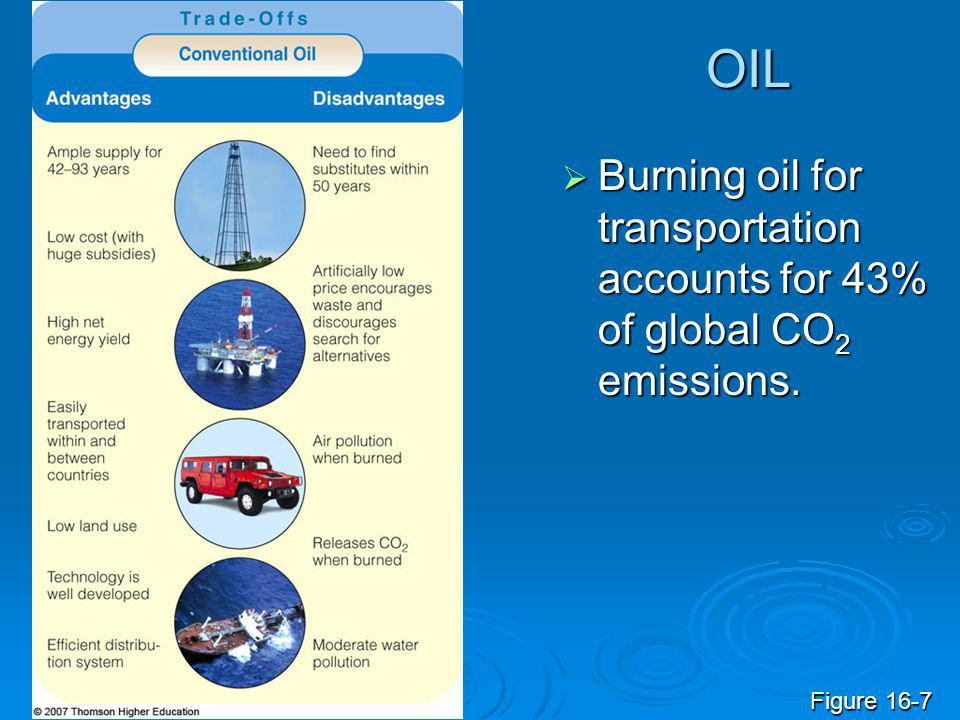OIL  Burning oil for transportation accounts for 43% of global CO 2 emissions. Figure 16-7