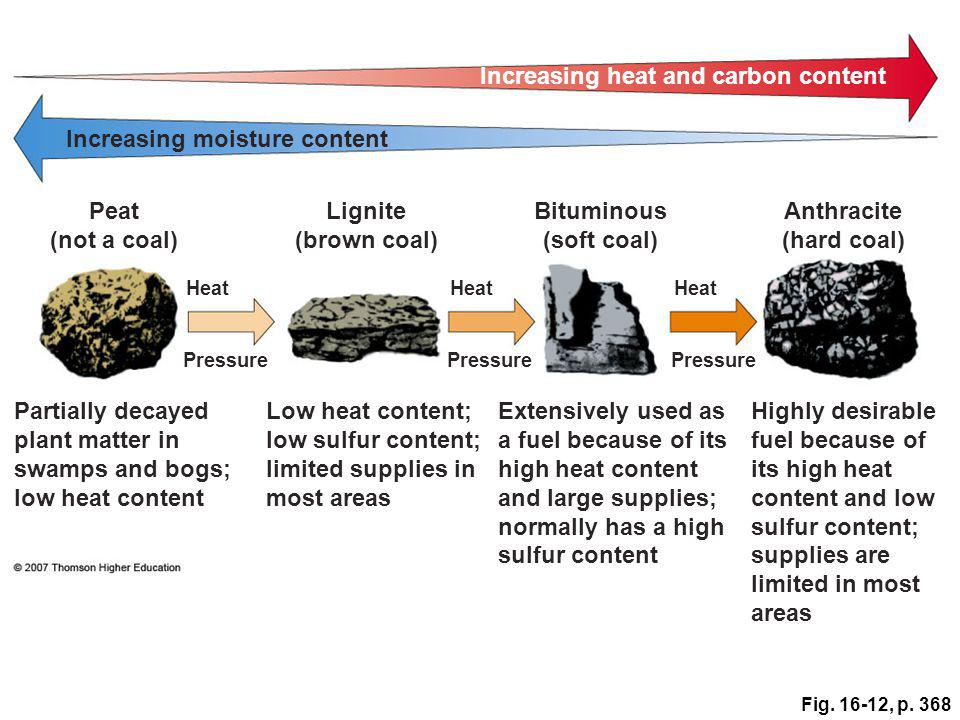 Fig. 16-12, p. 368 Increasing heat and carbon content Increasing moisture content Peat (not a coal) Lignite (brown coal) Bituminous (soft coal) Anthra