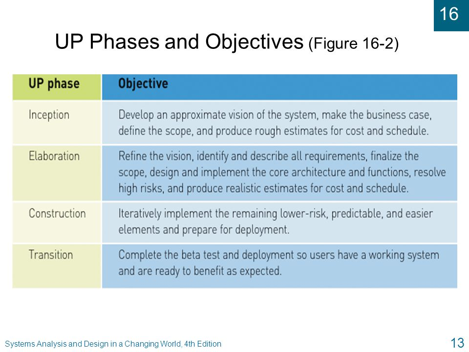 16 Systems Analysis and Design in a Changing World, 4th Edition 13 UP Phases and Objectives (Figure 16-2)
