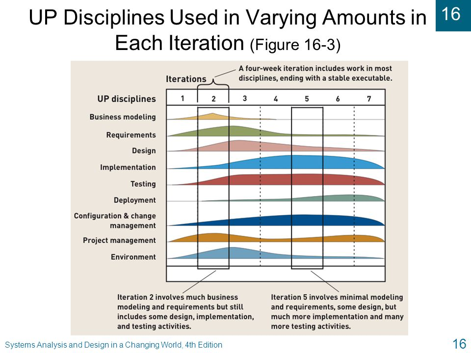 16 Systems Analysis and Design in a Changing World, 4th Edition 16 UP Disciplines Used in Varying Amounts in Each Iteration (Figure 16-3)