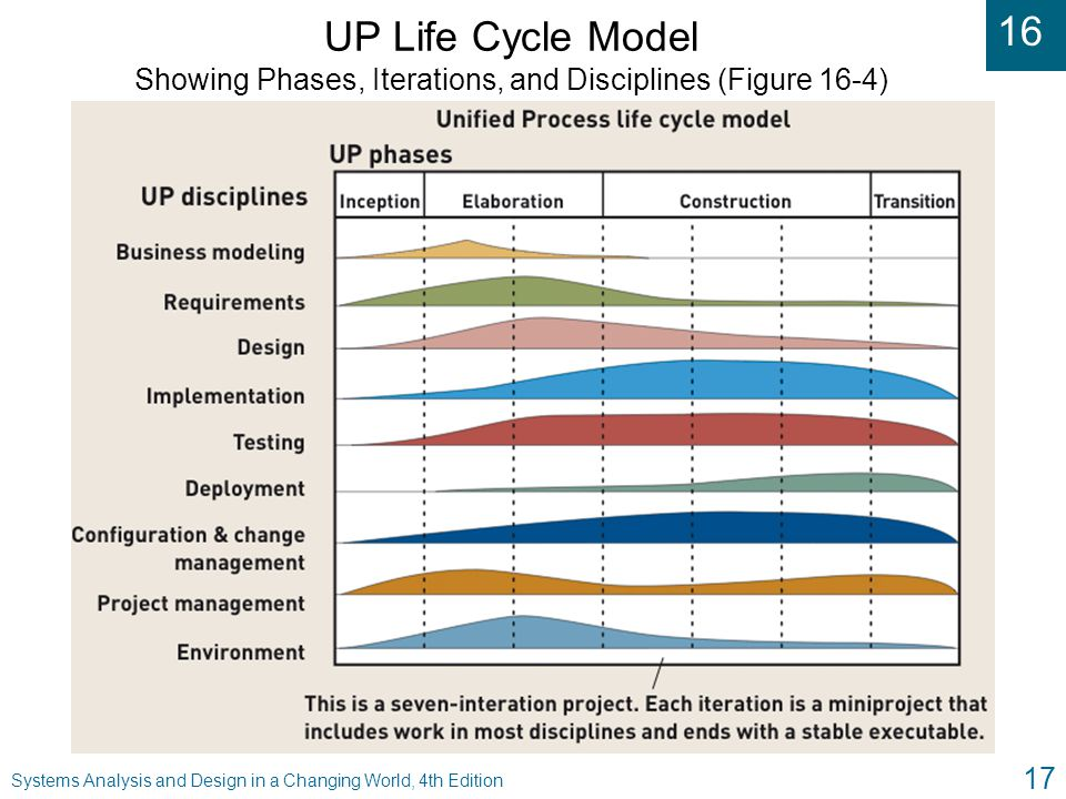 16 Systems Analysis and Design in a Changing World, 4th Edition 17 UP Life Cycle Model Showing Phases, Iterations, and Disciplines (Figure 16-4)