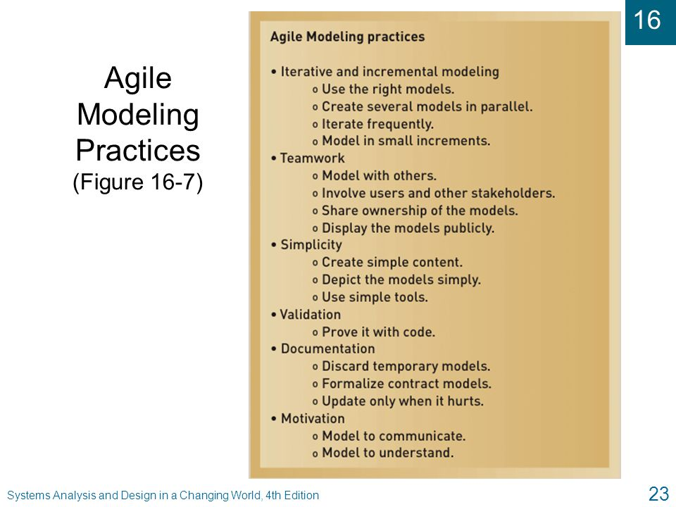 16 Systems Analysis and Design in a Changing World, 4th Edition 23 Agile Modeling Practices (Figure 16-7)