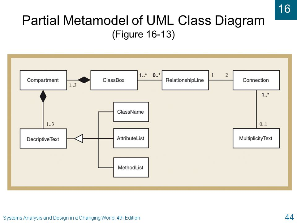 16 Systems Analysis and Design in a Changing World, 4th Edition 44 Partial Metamodel of UML Class Diagram (Figure 16-13)