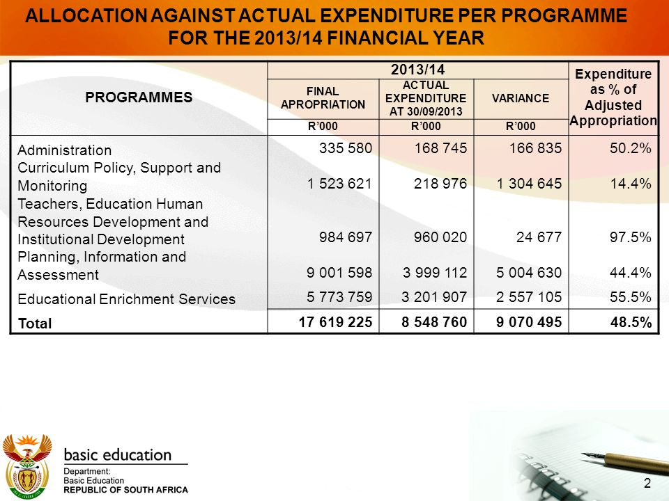 2 ALLOCATION AGAINST ACTUAL EXPENDITURE PER PROGRAMME FOR THE 2013/14 FINANCIAL YEAR PROGRAMMES 2013/14 Expenditure as % of Adjusted Appropriation FINAL APROPRIATION ACTUAL EXPENDITURE AT 30/09/2013 VARIANCE R'000 Administration 335 580168 745166 83550.2% Curriculum Policy, Support and Monitoring 1 523 621218 9761 304 64514.4% Teachers, Education Human Resources Development and Institutional Development 984 697960 02024 67797.5% Planning, Information and Assessment 9 001 5983 999 1125 004 63044.4% Educational Enrichment Services 5 773 7593 201 9072 557 10555.5% Total 17 619 2258 548 7609 070 49548.5%
