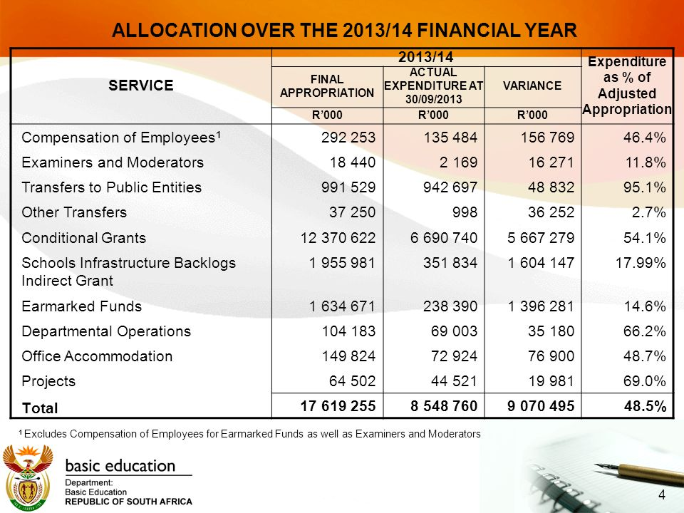 SERVICE 2013/14 Expenditure as % of Adjusted Appropriation FINAL APPROPRIATION ACTUAL EXPENDITURE AT 30/09/2013 VARIANCE R'000 Compensation of Employees 1 292 253 135 484156 76946.4% Examiners and Moderators 18 440 2 16916 27111.8% Transfers to Public Entities 991 529 942 69748 83295.1% Other Transfers 37 250 99836 2522.7% Conditional Grants 12 370 622 6 690 7405 667 27954.1% Schools Infrastructure Backlogs Indirect Grant 1 955 981351 8341 604 14717.99% Earmarked Funds 1 634 671 238 3901 396 28114.6% Departmental Operations 104 183 69 00335 18066.2% Office Accommodation 149 824 72 92476 90048.7% Projects 64 502 44 52119 98169.0% Total 17 619 255 8 548 7609 070 49548.5% 4 ALLOCATION OVER THE 2013/14 FINANCIAL YEAR 1 Excludes Compensation of Employees for Earmarked Funds as well as Examiners and Moderators