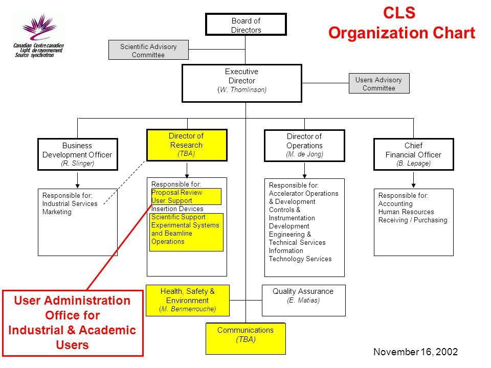November 16, 2002 CLS Organization Chart Communications (TBA) Quality Assurance (E. Matias) Health, Safety & Environment (M. Benmerrouche) Board of Di