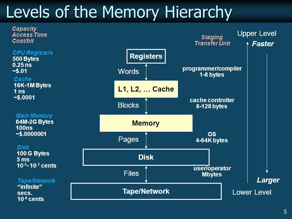 5 CPU Registers 500 Bytes 0.25 ns ~$.01 Cache 16K-1M Bytes 1 ns ~$.0001 Main Memory 64M-2G Bytes 100ns ~$.0000001 Disk 100 G Bytes 5 ms 10 -5 - 10 -7 cents Capacity Access Time Cost/bit Tape/Network infinite secs.