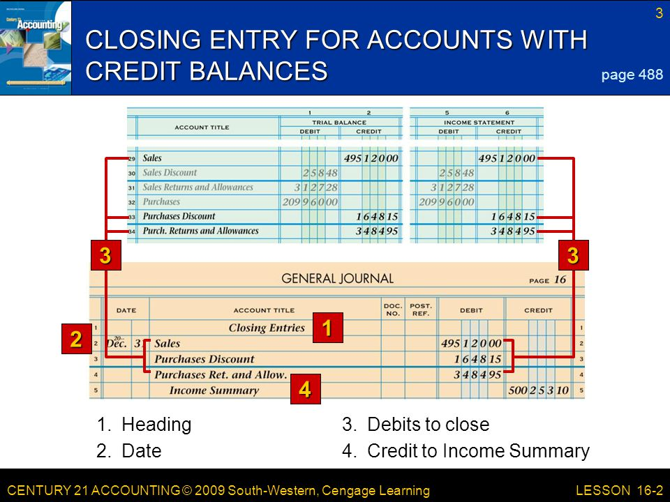 CENTURY 21 ACCOUNTING © 2009 South-Western, Cengage Learning 3 LESSON 16-2 CLOSING ENTRY FOR ACCOUNTS WITH CREDIT BALANCES 1 2 page 488 3.Debits to close 4 1.Heading 2.Date4.Credit to Income Summary 33