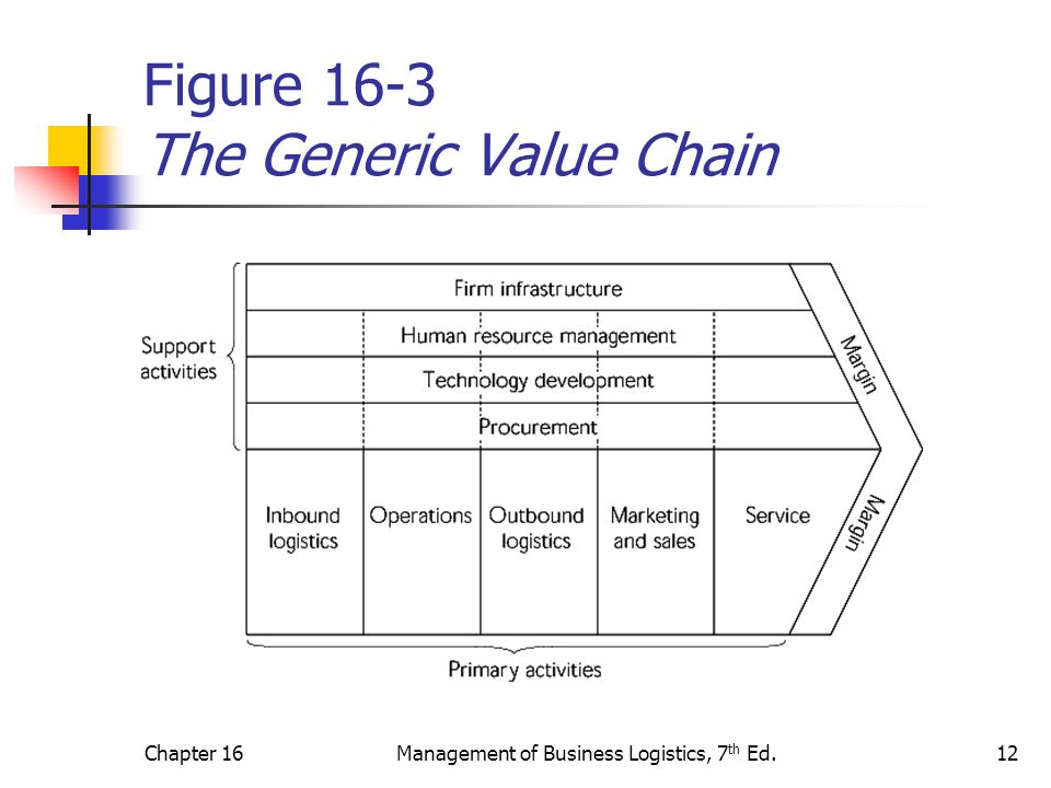 Chapter 16Management of Business Logistics, 7 th Ed.12 Figure 16-3 The Generic Value Chain